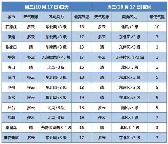 图表据中国天气网