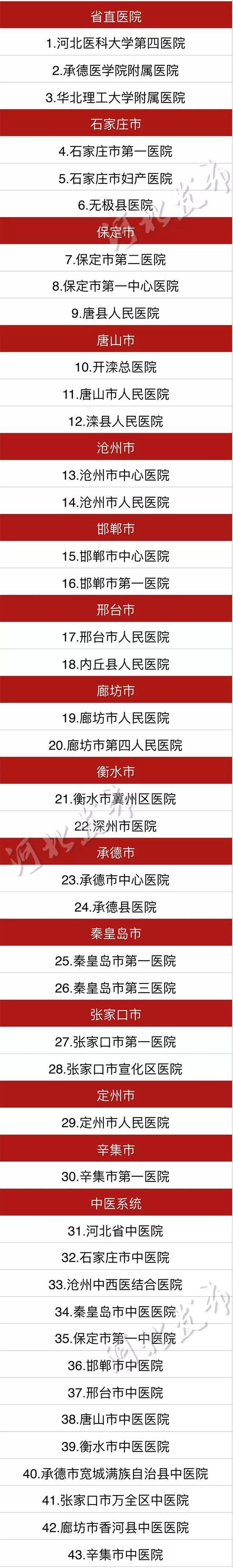 河北省护理工作先进个人(管理岗位)名单