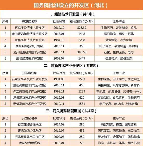列入中国开发区审核公告目录