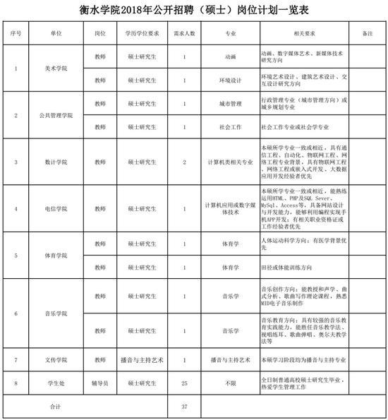 报名地点:衡水学院人事处(行政楼410房间)