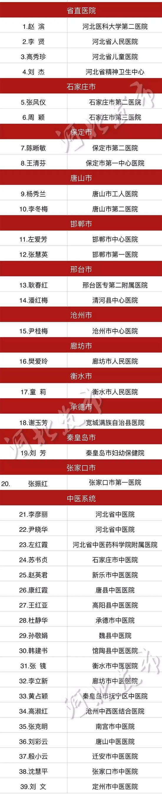 河北省护理工作先进个人(临床岗位)名单