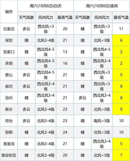 (数据来自中国天气网)