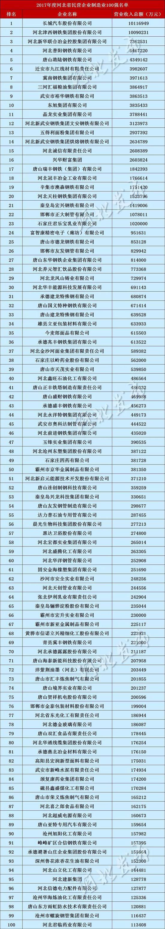 2017年度河北省民营企业服务业100强名单