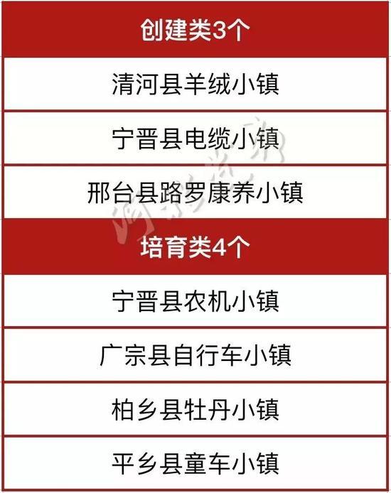 邯郸市(7个)