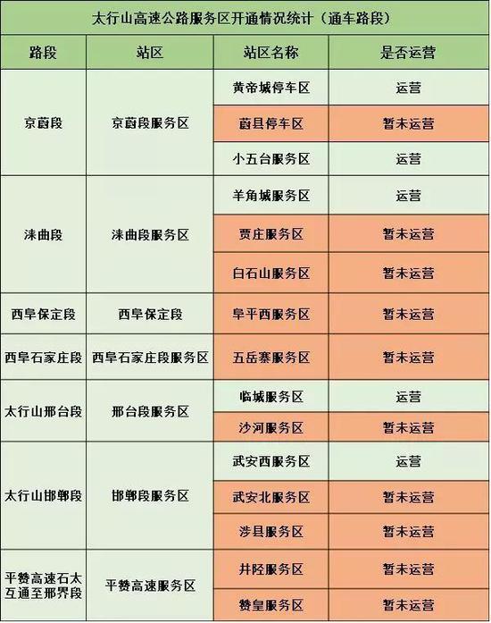 京蔚路段为京蔚段站区,下辖三个服务区
