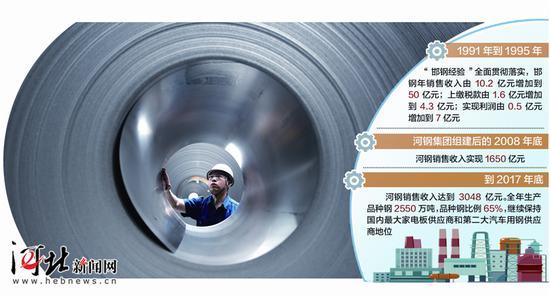 日前,河钢技术人员在检查汽车板产品卷质量。 记者赵永辉摄 制图/展茂光