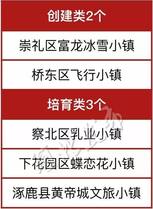 秦皇岛市(5个)