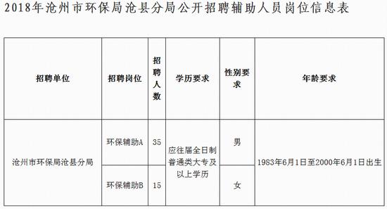 三、招聘人数、对象、报名条件及有关规定