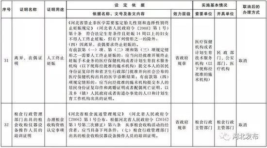 省政府及其部门规范性文件设定的证明事项取消清单
