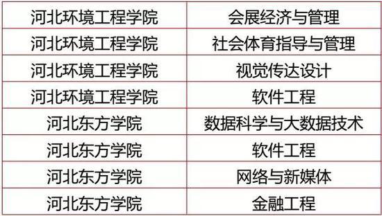 新增审批本科专业名单