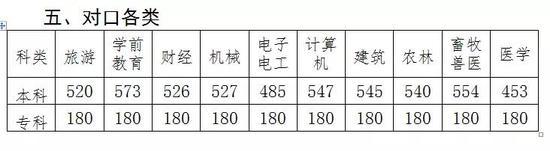 河北2018年高考分数线、一分一档表出炉