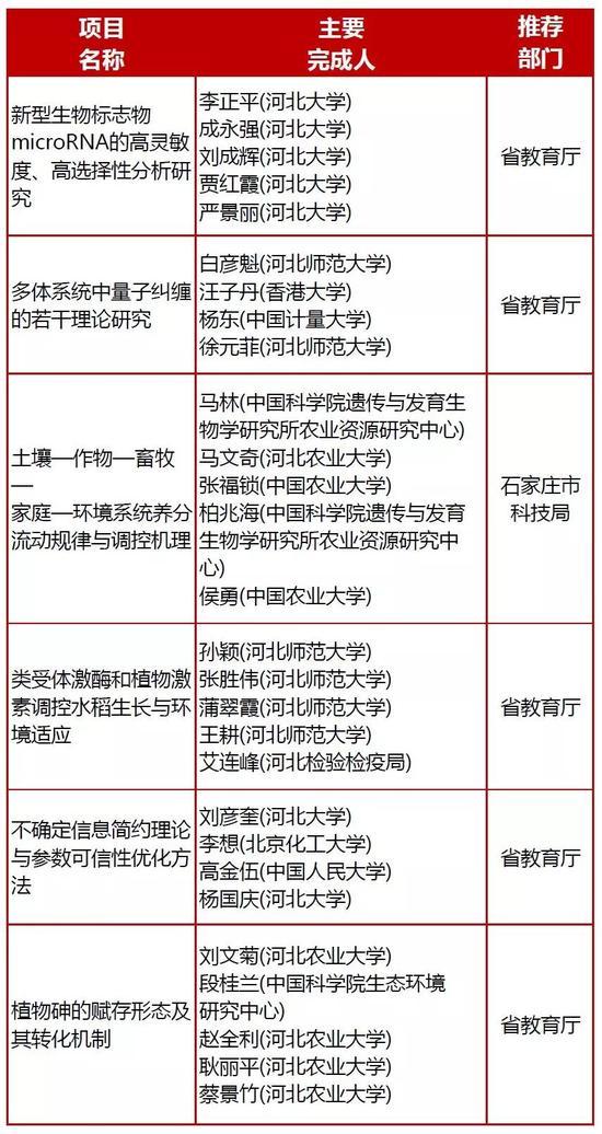 三等奖(11项)