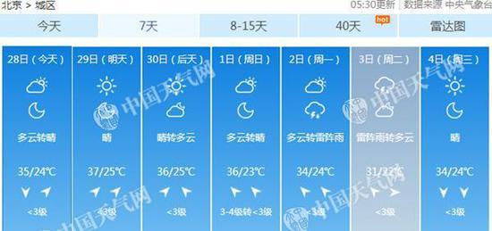 北京高温将延续至本周末。
