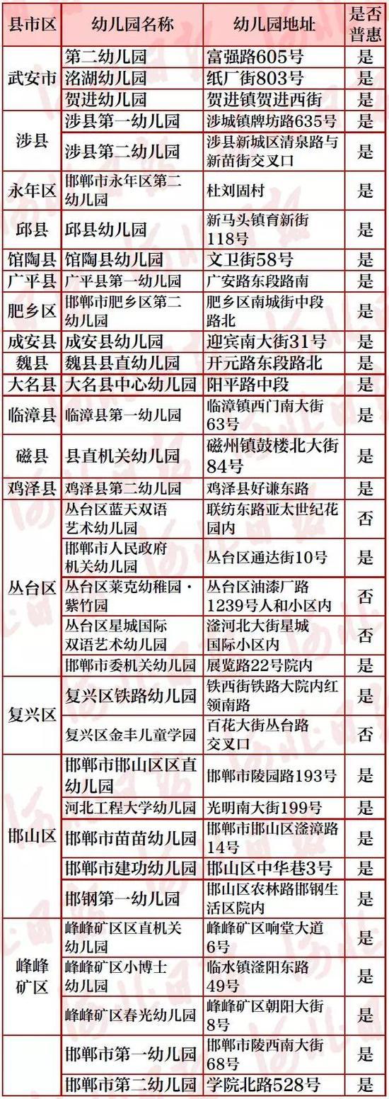 邢台市省级示范性幼儿园