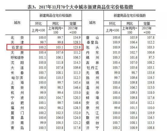 表3:2017年11月70个大中城市新建商品住宅价格指数