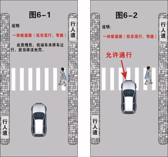 小编注:▲机非混行的窄路上,图6-1中的情况应当让行,图6-2允许通行。