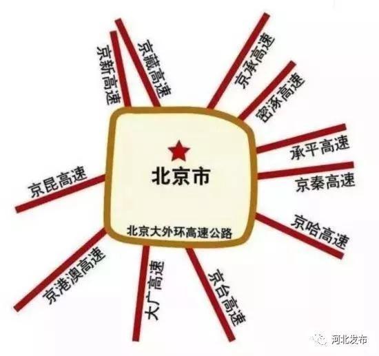 串联河北这些城