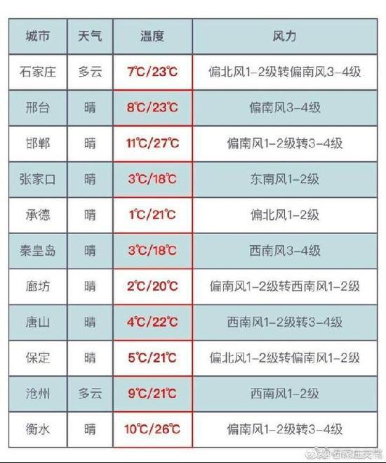 京津天气预报