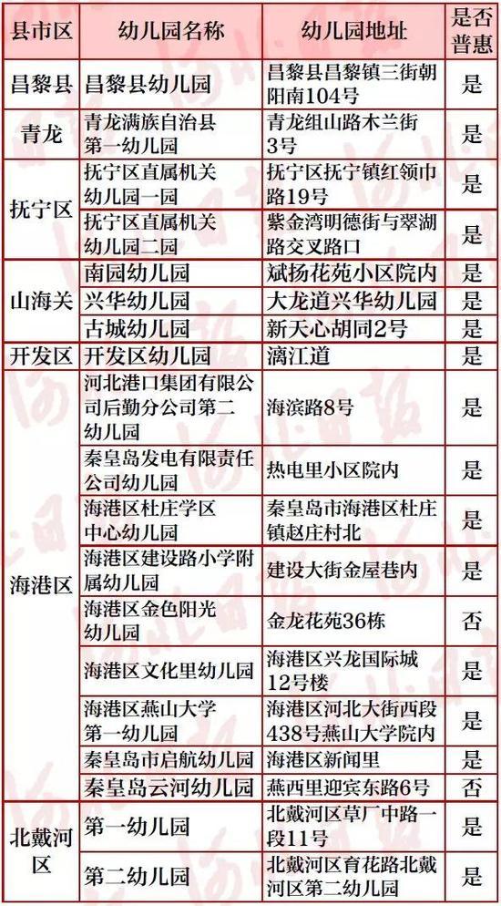 沧州市省级示范性幼儿园
