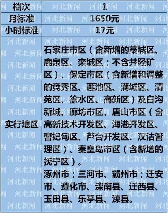 中国地图全图各省各市_各省最低收入