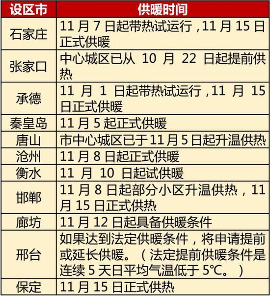 wp8.1推送时间表_我省11市供暖时间表