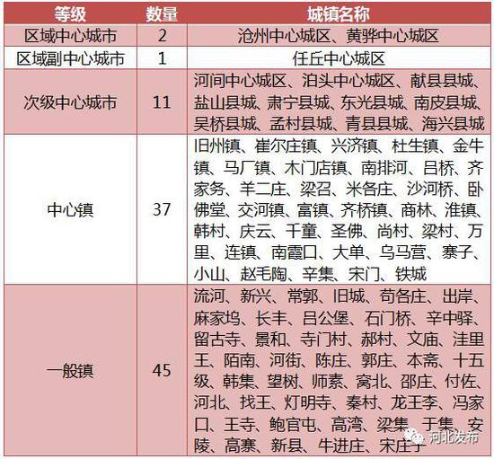 2012河北各县市gdp_曹妃甸人均GDP居河北省170个县市、区第一