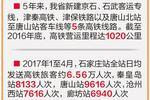 河北省高铁营运里程数5年内增加3倍达到1020公里