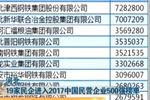 河北:19家民企进入2017中国民营企业500强榜单