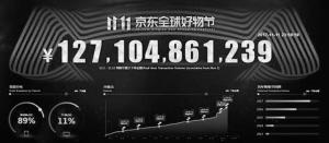 京东双11下单金额突破1271亿元。