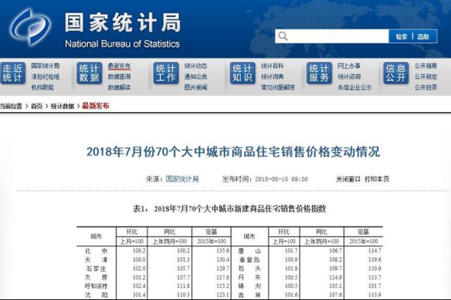 7月份石家庄唐山秦皇岛三市房价环比均上涨