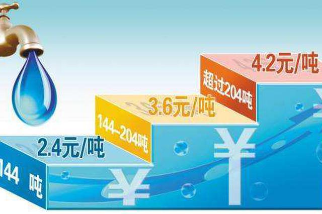 唐山:2019至2020年度阶梯用水量增量业务开始办理