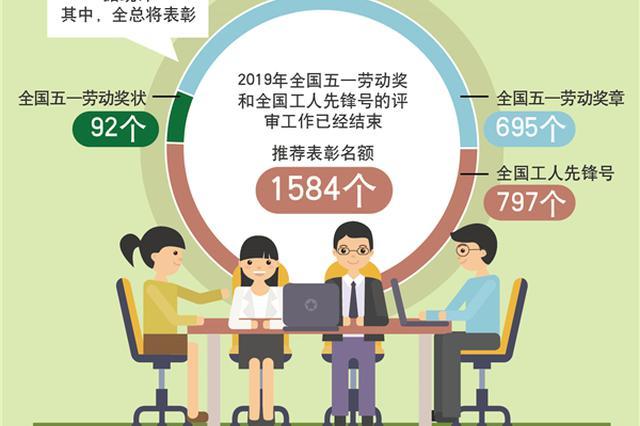 河北省63个集体个人荣获全国五一劳动奖和工人先锋号