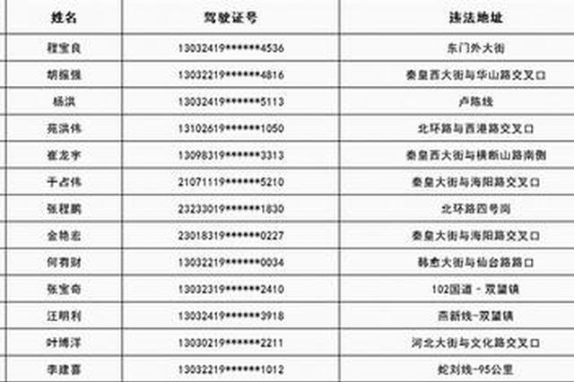 秦皇岛实名曝光157名酒驾人员