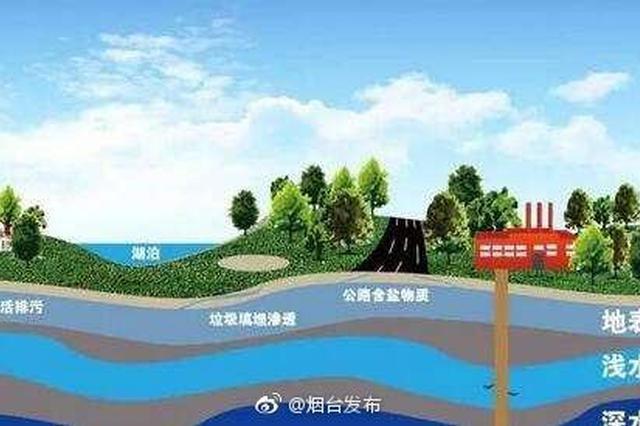 河北省奖励承德300万 5月份地表水最干净