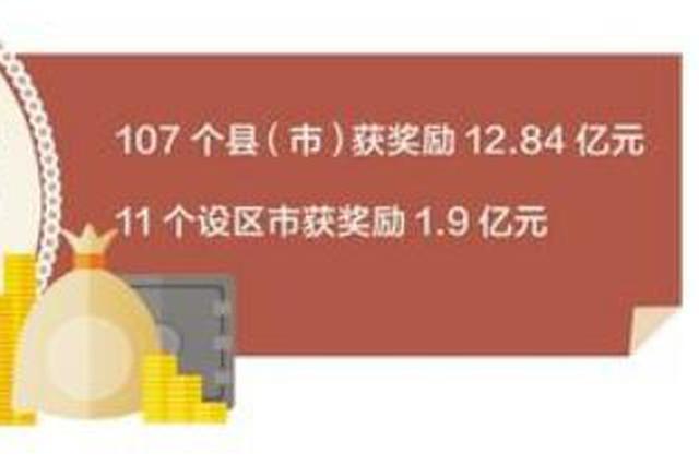 河北省107个县市获省财政奖励12.84亿元