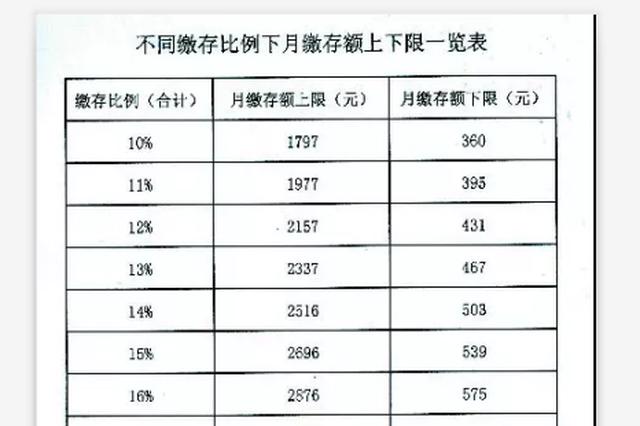 唐山:住房公积金缴存基数 缴存比例又有新调整