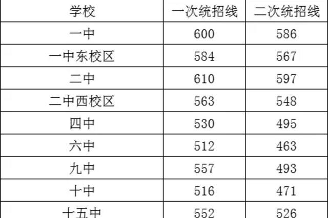 最新:2019年石家庄市高中录取分数线正式公布