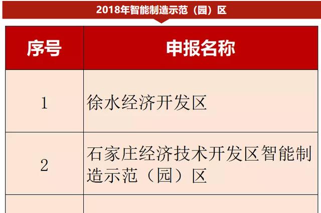 河北擬認定6地省級示范 財政資金獎補