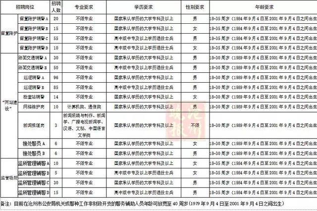 机会来啦 沧州公安局招聘460名辅警