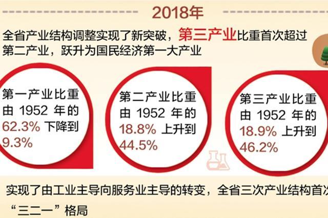 【数说河北70年④】第三产业比重由18.9%上升到46.2%