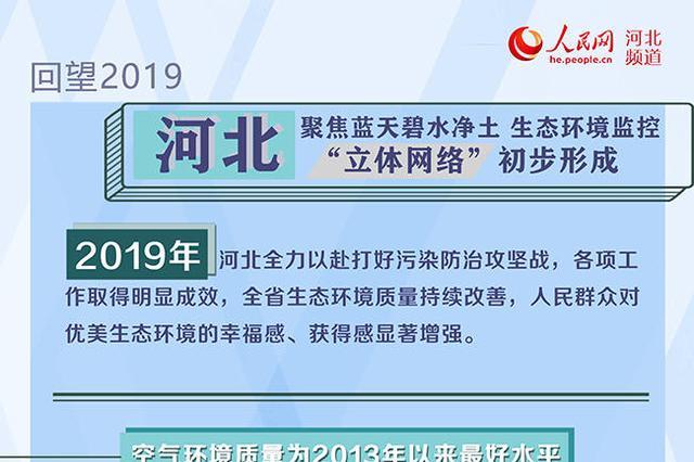 """河北:生态环境监控""""立体网络""""初步形成"""