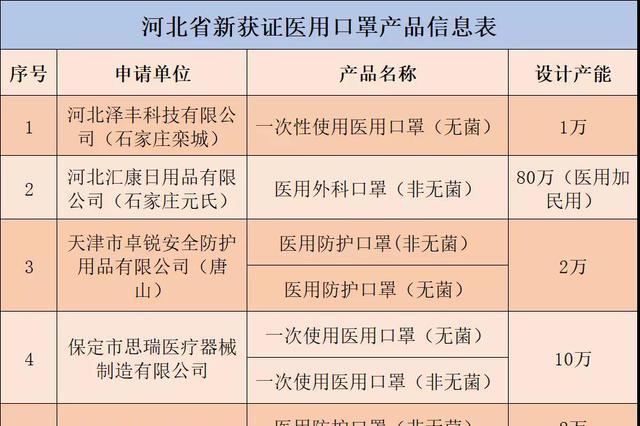 新增日产能282万只 河北17家企业获批转产医用口罩