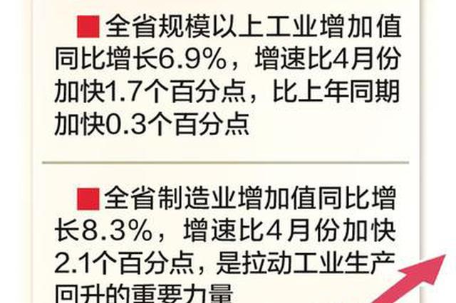 5月全省经济运行持续向好