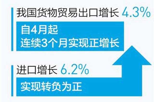 稳外贸积极效应不断显现 六月份进出口实现双增长(新数据 新看