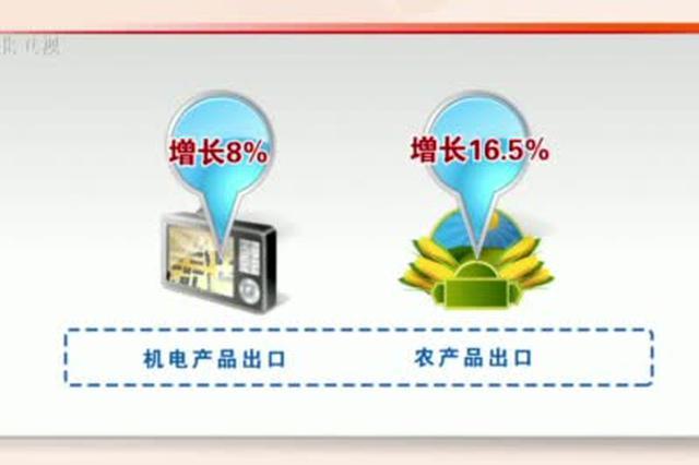 河北经济半年报——新业态新市场支撑外贸逆势上扬