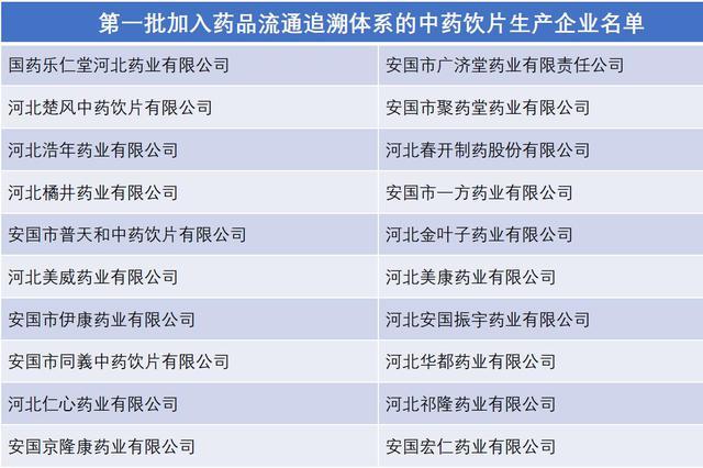 河北20家生产企业首次纳入中药饮片追溯范围