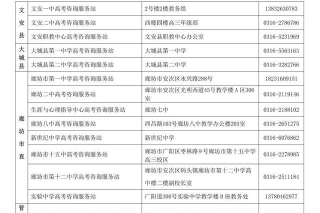 【温馨提示】@高考生,廊坊各县(区、市)普通高中高考咨询服