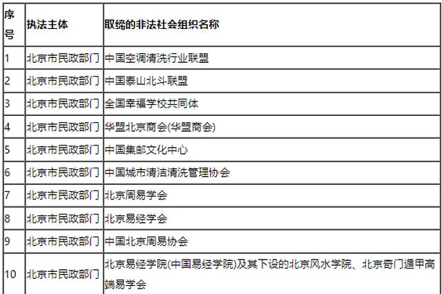 又一批!42家非法社会组织被地方民政部门取缔