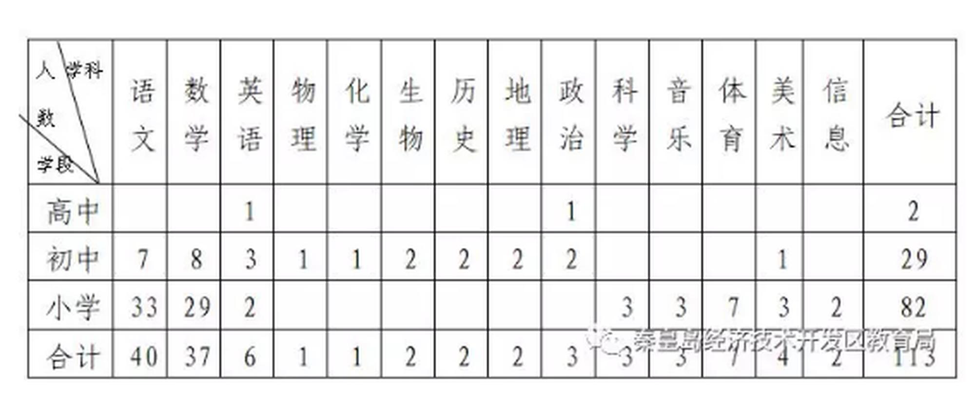 秦皇岛经济技术开发区公开招聘教师113人