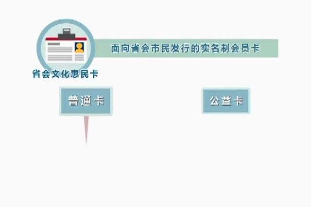 2018年石家庄市将增发10000张文惠卡